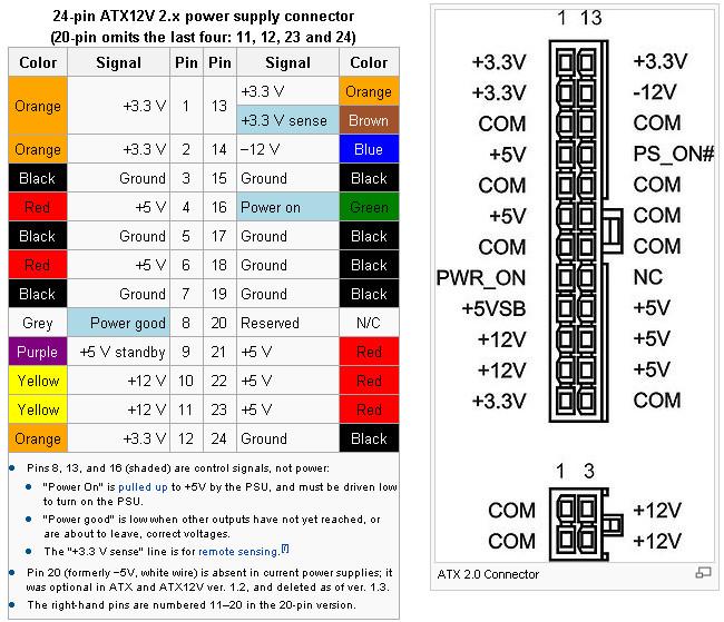 ATX电源 24针 4针 引脚定义